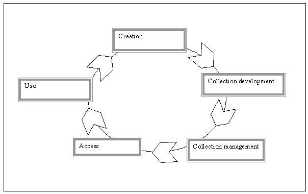 creation, management and use cycle (chart)