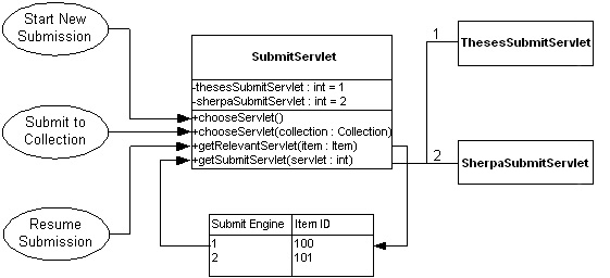 diagram (69KB) : Figure 5: Choosing and deploying a submission interface