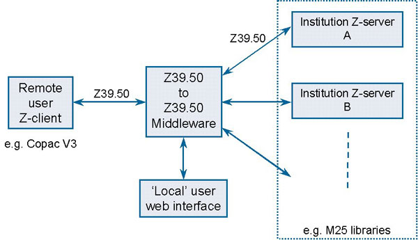 diagram (36KB): Figure 1: Z39.50 to Z39.50 Middleware