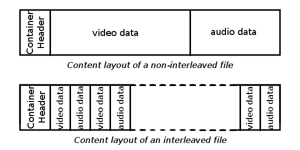 Figure 1: diagram (16KB) File content of video containers