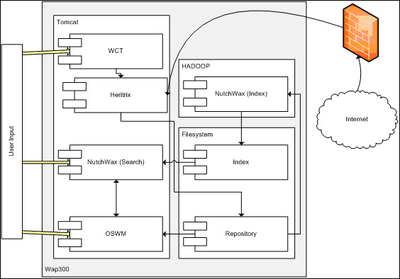 screenshot (40KB) : Figure 1 : Component Diagram for the Testing Hardware and Software