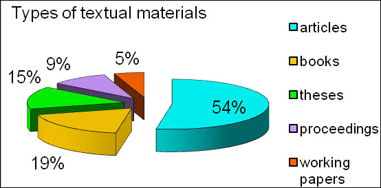 diagram (29KB) : Figure 1 : Types of textual materials held by digital repositories