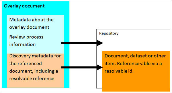 diagram (47KB) : Figure 1 : Information needed in an overlay document