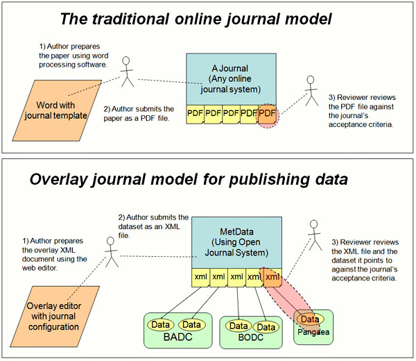 diagram (81KB) : Figure 2 : Comparison between the 'traditional' online journal submission process and the overlay journal process for submitting and reviewing data